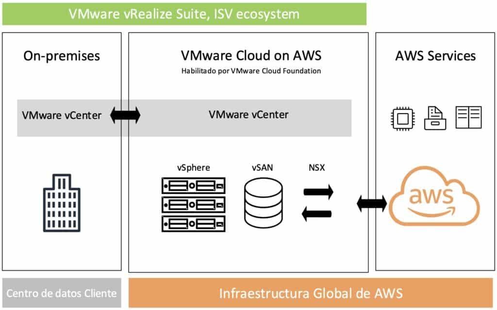 aws-cloud-vmware-vrealize